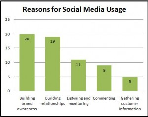 Graphy of How Companies Use Social Media